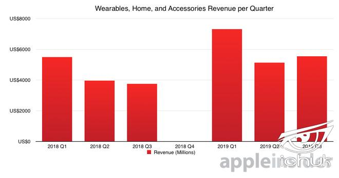32167-54826-2019-Q3-Wearables-Home-and-Accessories-Revenue-per-Quarter-l.jpg