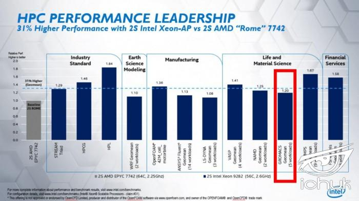Intel-Xeon-Platinum-9282-Benchmarks-Compared-to-EPYC-7742-form-Intel.jpg