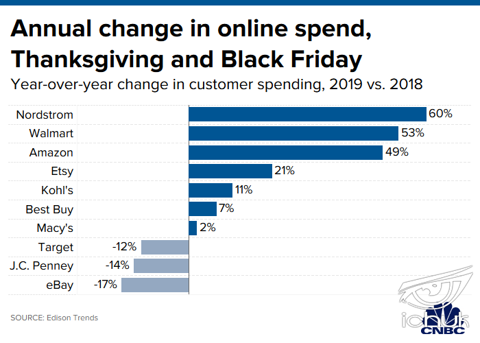20191202_thanksgiving_black_friday_yoy_spend.1575310802432.png