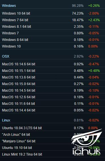 surprise-surprise-windows-7-up-windows-10-down-in-latest-steam-numbers-528421-2.jpg