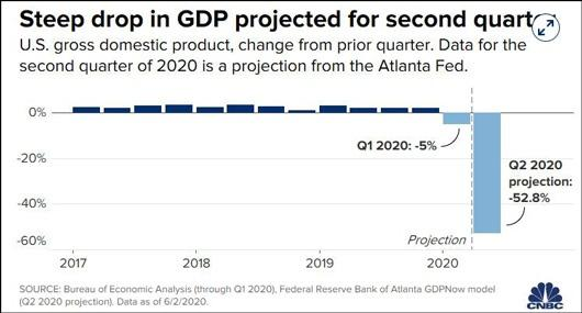 亚特兰大联邦储备银行对美国GDP的预估 图自CNBC