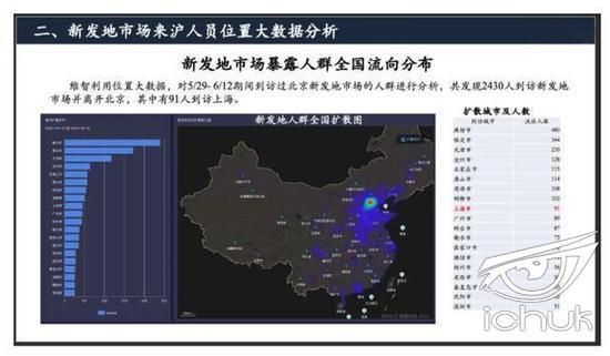 图片显示了5月29到6月12日到访过新发地的人群,发现2430人到访新发地市场并离开北京,其中有91人到访上海。图表还详细列出了这2000多人到访过的其他城市,包括廊坊、保定、天津等。(图片来自网络)