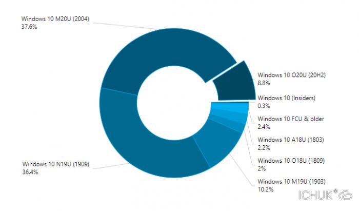 AdDuplex-Windows-Devices-Statistics-report-November-2020.png.png