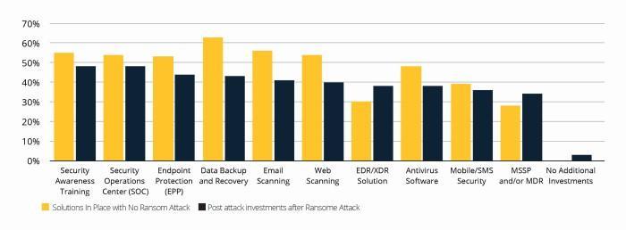 Cybereason:80%支付了赎金的企业再次遭勒索软件攻击