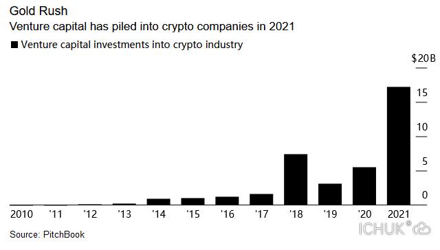 风险投资对加密货币世界的赌注达到创纪录的170亿美元